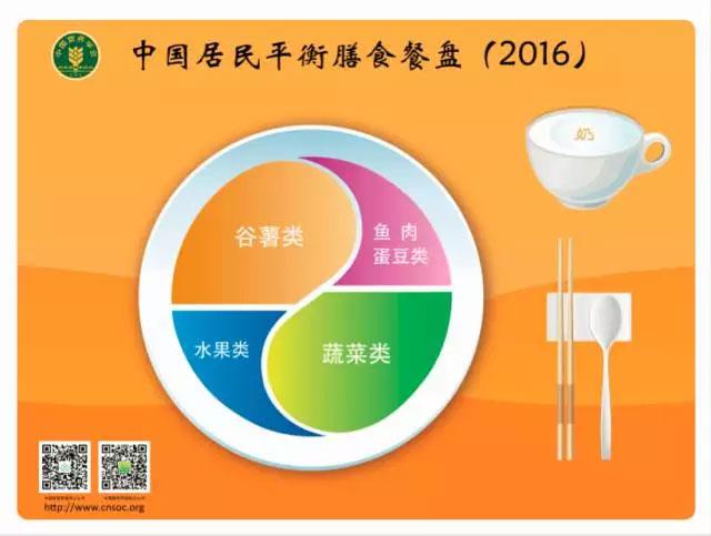 人群膳食指南和中国居民平衡膳食实践三个部分组成